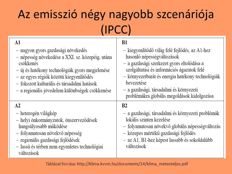 Az emisszió négy nagyobb szcenáriója (IPCC) Táblázat forrása: http://klima.kvvm.hu/documents/14/klima_meteoteljes.pdf