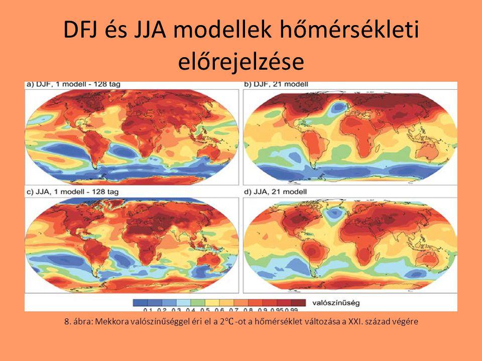 DFJ és JJA modellek hőmérsékleti előrejelzése 8. ábra: Mekkora valószínűséggel éri el a 2 ℃ -ot a hőmérséklet változása a XXI. század végére