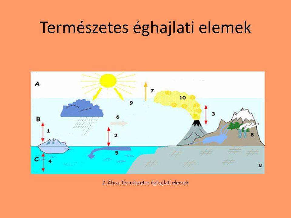 Mesterséges éghajlati elemek Ugyan több természetes éghajlati elem van mint antropogén, mégis napjainkban az éghajlatváltozás szempontjából utóbbi a jelentősebb.