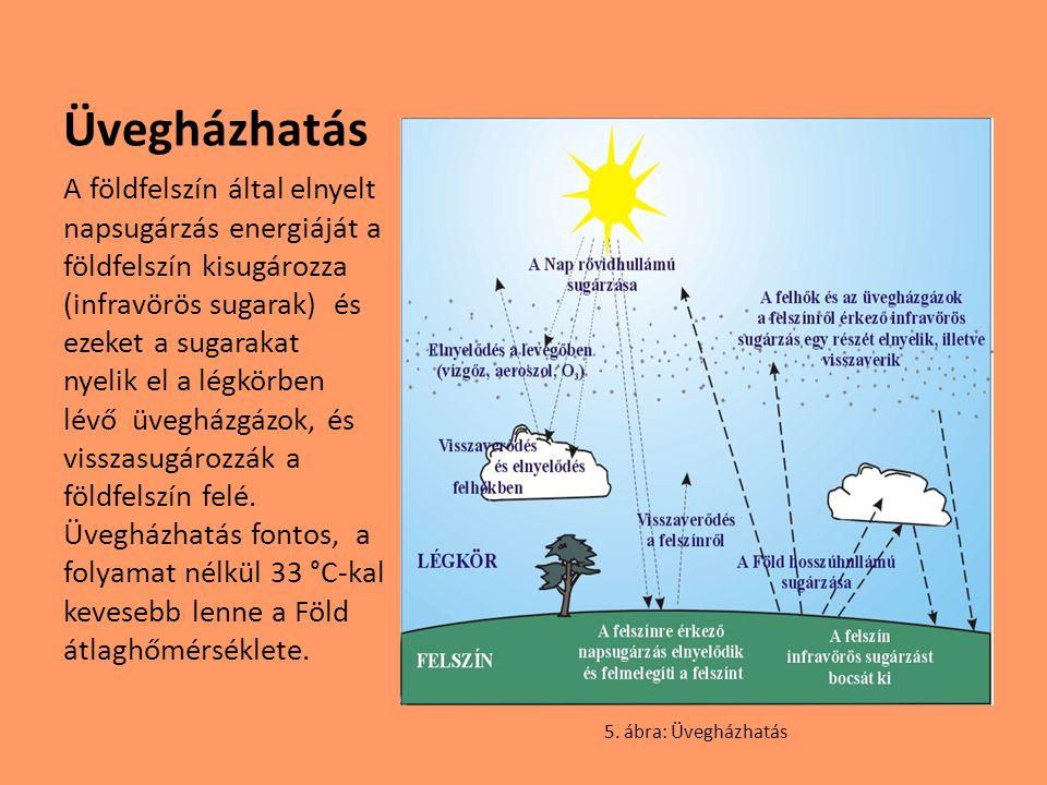 Üvegházhatás A földfelszín által elnyelt napsugárzás energiáját a földfelszín kisugározza (infravörös sugarak) és ezeket a sugarakat nyelik el a légkö