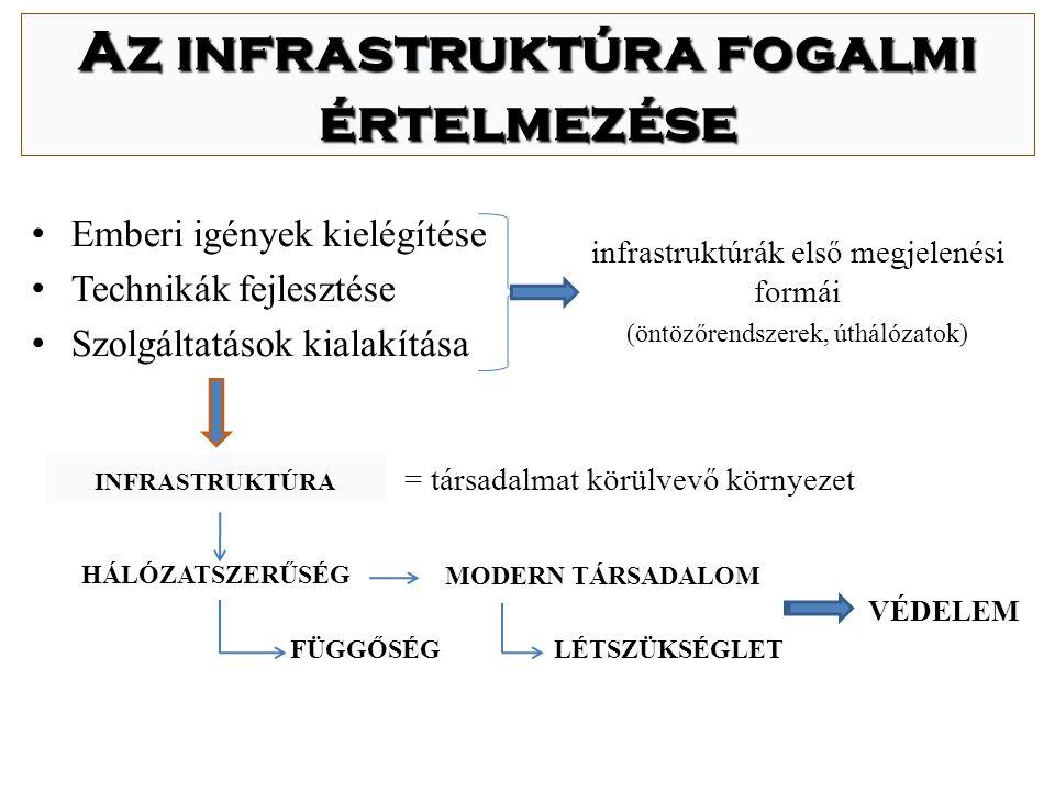 Nemzetközi elvárások hazai vonzatai Tamperei Egyezmény NATO irányelvek ITU EU direktívák EU ajánlások ETSI Kormány, Minisztériumok, NHH Magyar szabályozási rendszer Készenléti szervezetek Távközlési szolgáltatók