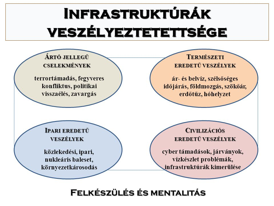 Kritikus infrastruktúra védelem KI általános fogalom: létesítményekszolgáltatások meghibásodásmegsemmisülés súlyos hatáskörnyezetemberi életvagyon azoknak a létesítményeknek és szolgáltatásoknak összessége, amelyek bármi nemű meghibásodása, esetleges megsemmisülése súlyos hatással van a környezetre, az emberi életre és vagyonra egyaránt S PECIFIKUMOK :  interdependencia  informatikai biztonság  üzemeltetés  dominó-elv  leggyengébb láncszem  rész-egész elv