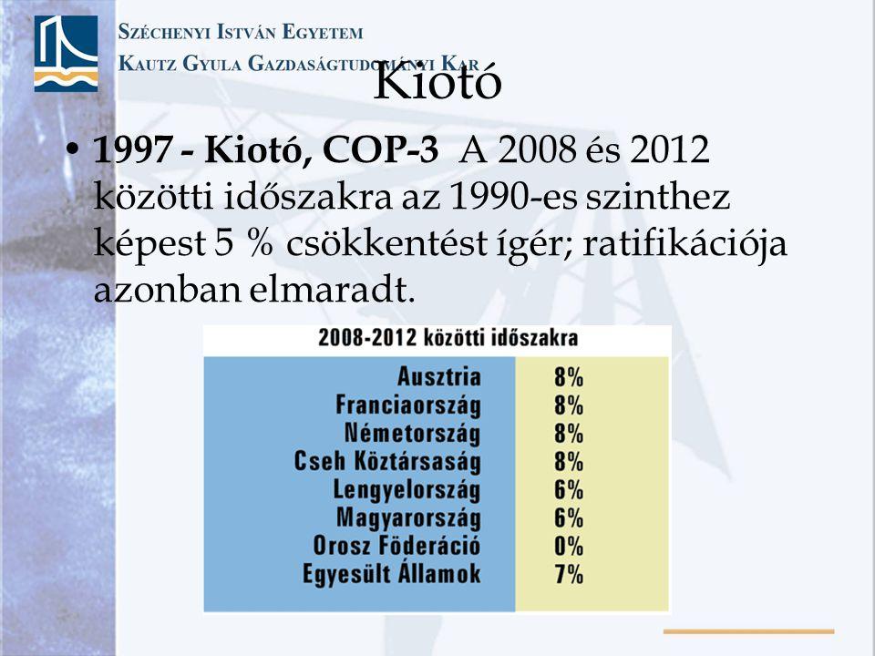 Kiotó • 1997 - Kiotó, COP-3 A 2008 és 2012 közötti időszakra az 1990-es szinthez képest 5 % csökkentést ígér; ratifikációja azonban elmaradt.
