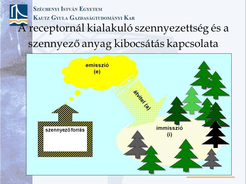 immisszió (i) emisszió (e) átvitel (a) szennyező forrás A receptornál kialakuló szennyezettség és a szennyező anyag kibocsátás kapcsolata