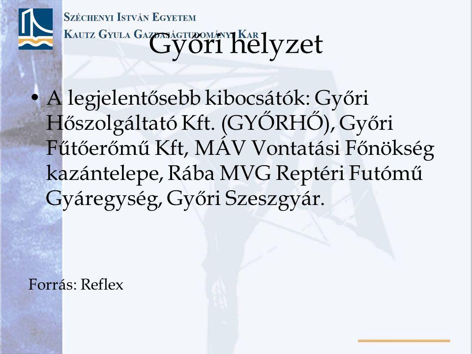 Győri helyzet •A legjelentősebb kibocsátók: Győri Hőszolgáltató Kft. (GYŐRHŐ), Győri Fűtőerőmű Kft, MÁV Vontatási Főnökség kazántelepe, Rába MVG Repté