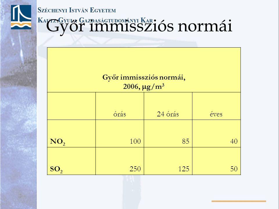 Győr immissziós normái Győr immissziós normái, 2006,  g/m 3 órás24 óráséves NO 2 1008540 SO 2 25012550