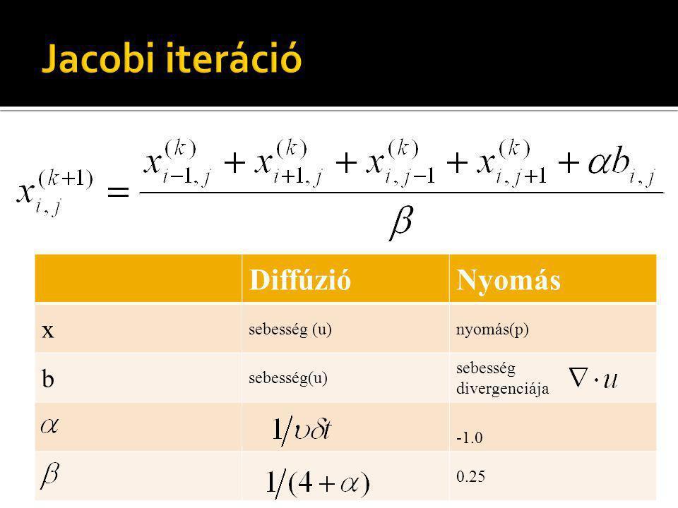 DiffúzióNyomás x sebesség (u)nyomás(p) b sebesség(u) sebesség divergenciája 0.25