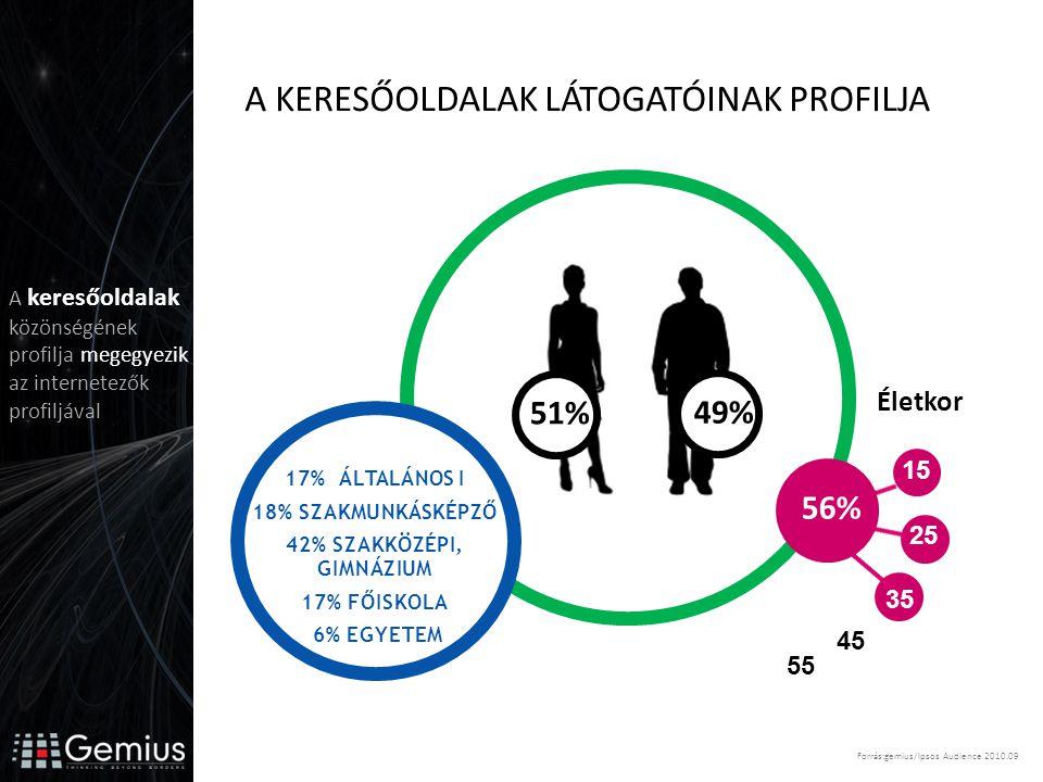 35 25 15 17% ÁLTALÁNOS I 18% SZAKMUNKÁSKÉPZŐ 42% SZAKKÖZÉPI, GIMNÁZIUM 17% FŐISKOLA 6% EGYETEM 45 55 Életkor 56% 51% 49% A KERESŐOLDALAK LÁTOGATÓINAK PROFILJA Forrás:gemius/Ipsos Audience 2010.09 A keresőoldalak közönségének profilja megegyezik az internetezők profiljával