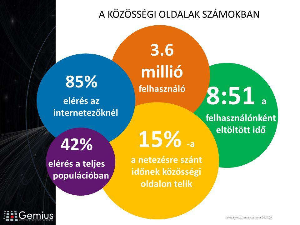 3.6 millió felhasználó 85% elérés az internetezőknél 15% -a a netezésre szánt időnek közösségi oldalon telik 8:51 a felhasználónként eltöltött idő A KÖZÖSSÉGI OLDALAK SZÁMOKBAN 42% elérés a teljes populációban Forrás:gemius/Ipsos Audience 2010.09