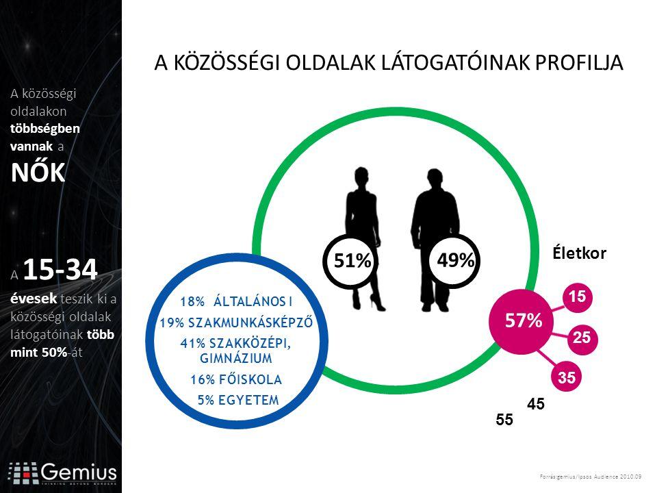 35 25 15 18% ÁLTALÁNOS I 19% SZAKMUNKÁSKÉPZŐ 41% SZAKKÖZÉPI, GIMNÁZIUM 16% FŐISKOLA 5% EGYETEM 45 55 Életkor 57% 51% 49% A KÖZÖSSÉGI OLDALAK LÁTOGATÓINAK PROFILJA Forrás:gemius/Ipsos Audience 2010.09 A közösségi oldalakon többségben vannak a NŐK A 15-34 évesek teszik ki a közösségi oldalak látogatóinak több mint 50%-át