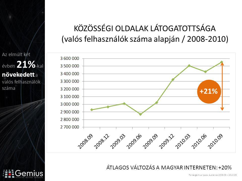 KÖZÖSSÉGI OLDALAK LÁTOGATOTTSÁGA (valós felhasználók száma alapján / 2008-2010) +21% ÁTLAGOS VÁLTOZÁS A MAGYAR INTERNETEN: +20% Forrás:gemius/Ipsos Audience 2008.09 – 2010.09 Az elmúlt két évben 21% -kal növekedett a valós felhasználók száma