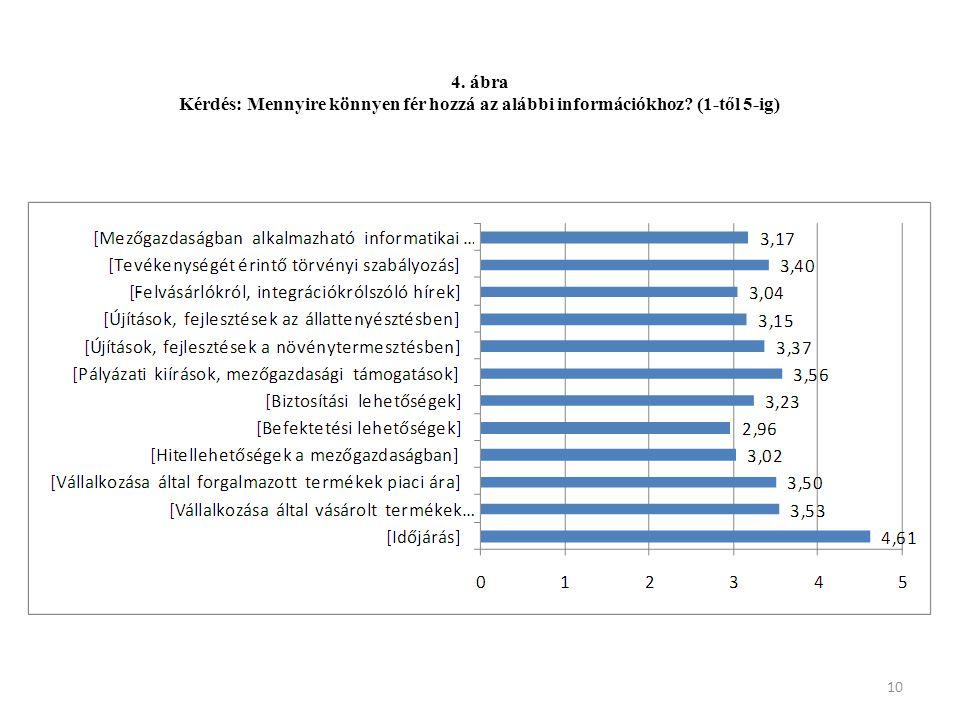 10 4. ábra Kérdés: Mennyire könnyen fér hozzá az alábbi információkhoz? (1-től 5-ig)
