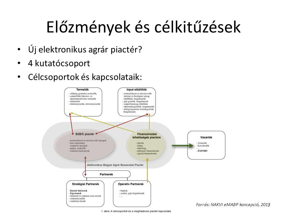 Előzmények és célkitűzések • Új elektronikus agrár piactér? • 4 kutatócsoport • Célcsoportok és kapcsolataik: 2 Forrás: NAKVI eMABP koncepció, 2013