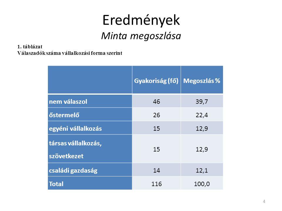 Eredmények Minta megoszlása Gyakoriság (fő)Megoszlás % nem válaszol4639,7 őstermelő2622,4 egyéni vállalkozás1512,9 társas vállalkozás, szövetkezet 151