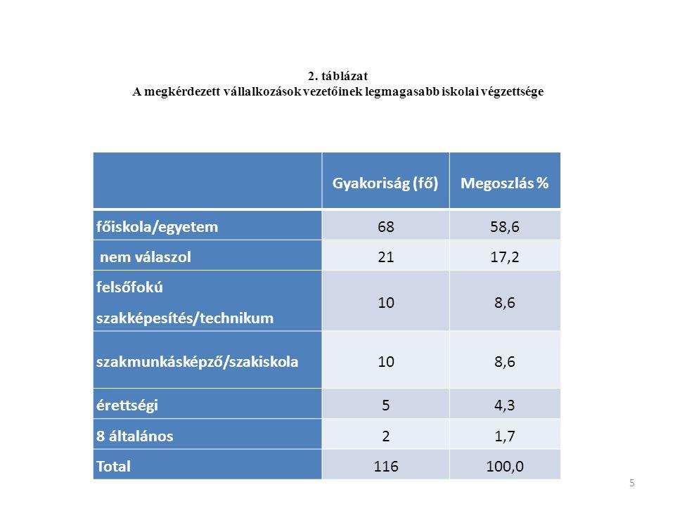 Gyakoriság (fő)Megoszlás % nem válaszol2622,4 Dél-Alföld2219,0 Észak-Alföld1613,8 Észak-Magyarország1412,1 Közép-Magyarország1311,2 Közép-Dunántúl108,6 Nyugat-Dunántúl97,8 Dél-Dunántúl54,3 több régióra is kiterjed tevékenységünk 10,9 Total116100,0 6 3.