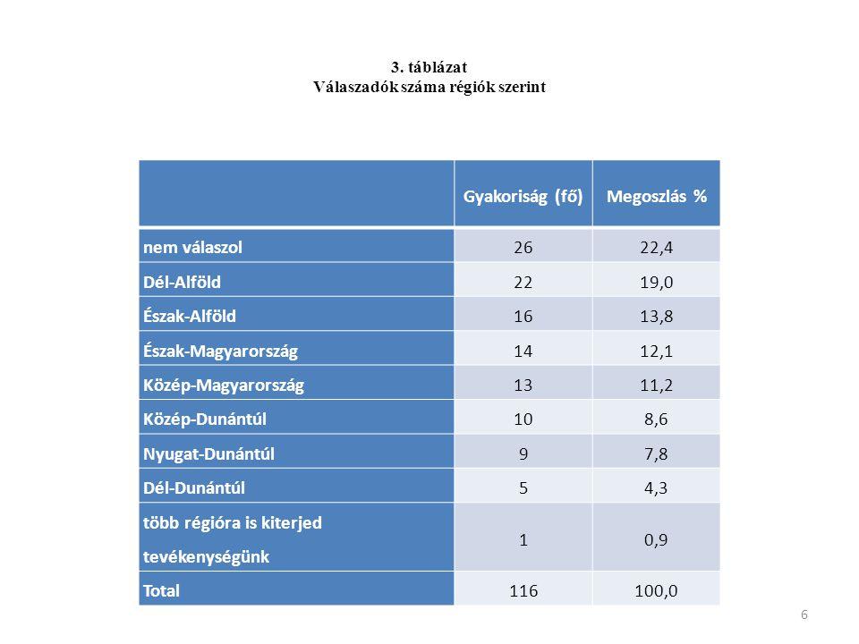 Gyakoriság (fő)Megoszlás % nem válaszol2622,4 Dél-Alföld2219,0 Észak-Alföld1613,8 Észak-Magyarország1412,1 Közép-Magyarország1311,2 Közép-Dunántúl108,