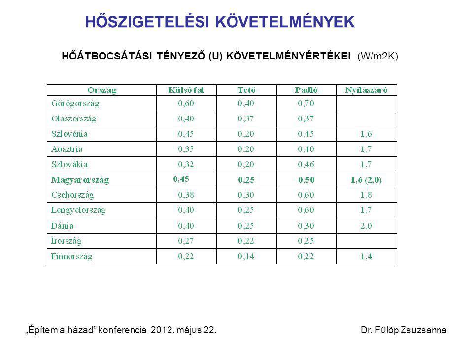 """HŐÁTBOCSÁTÁSI TÉNYEZŐ (U) KÖVETELMÉNYÉRTÉKEI (W/m2K) """"Építem a házad"""" konferencia 2012. május 22. Dr. Fülöp Zsuzsanna HŐSZIGETELÉSI KÖVETELMÉNYEK"""