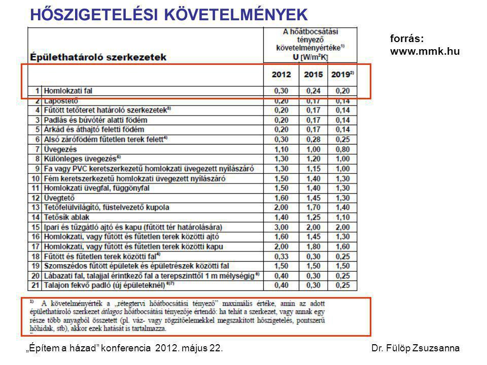 """forrás: www.mmk.hu 2012.április 20. Fülöp Zsuzsanna Ph.D HŐSZIGETELÉSI KÖVETELMÉNYEK """"Építem a házad"""" konferencia 2012. május 22. Dr. Fülöp Zsuzsanna"""
