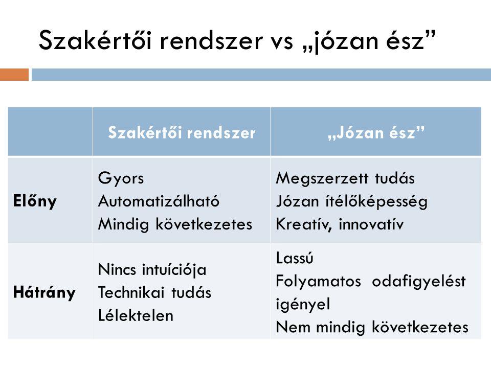 """Szakértői rendszer vs """"józan ész Szakértői rendszer""""Józan ész Előny Gyors Automatizálható Mindig következetes Megszerzett tudás Józan ítélőképesség Kreatív, innovatív Hátrány Nincs intuíciója Technikai tudás Lélektelen Lassú Folyamatos odafigyelést igényel Nem mindig következetes"""