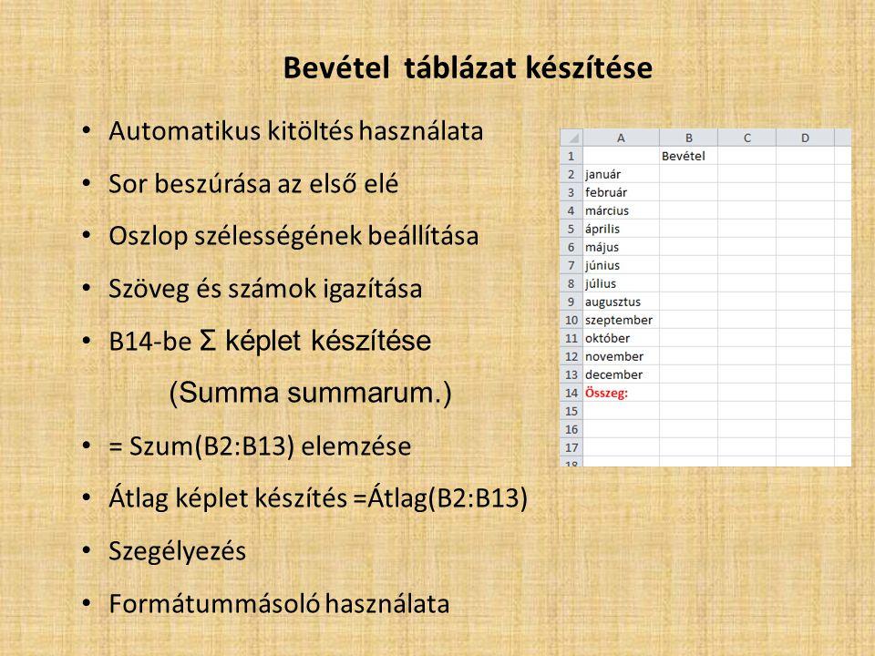 Bevétel táblázat készítése • Automatikus kitöltés használata • Sor beszúrása az első elé • Oszlop szélességének beállítása • Szöveg és számok igazítása • B14-be Σ képlet készítése (Summa summarum.) • = Szum(B2:B13) elemzése • Átlag képlet készítés =Átlag(B2:B13) • Szegélyezés • Formátummásoló használata