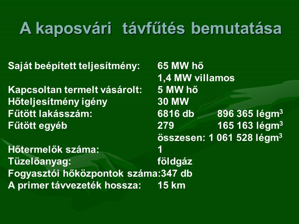 A kaposvári távfűtés bemutatása Saját beépített teljesítmény:65 MW hő 1,4 MW villamos Kapcsoltan termelt vásárolt:5 MW hő Hőteljesítmény igény30 MW Fű