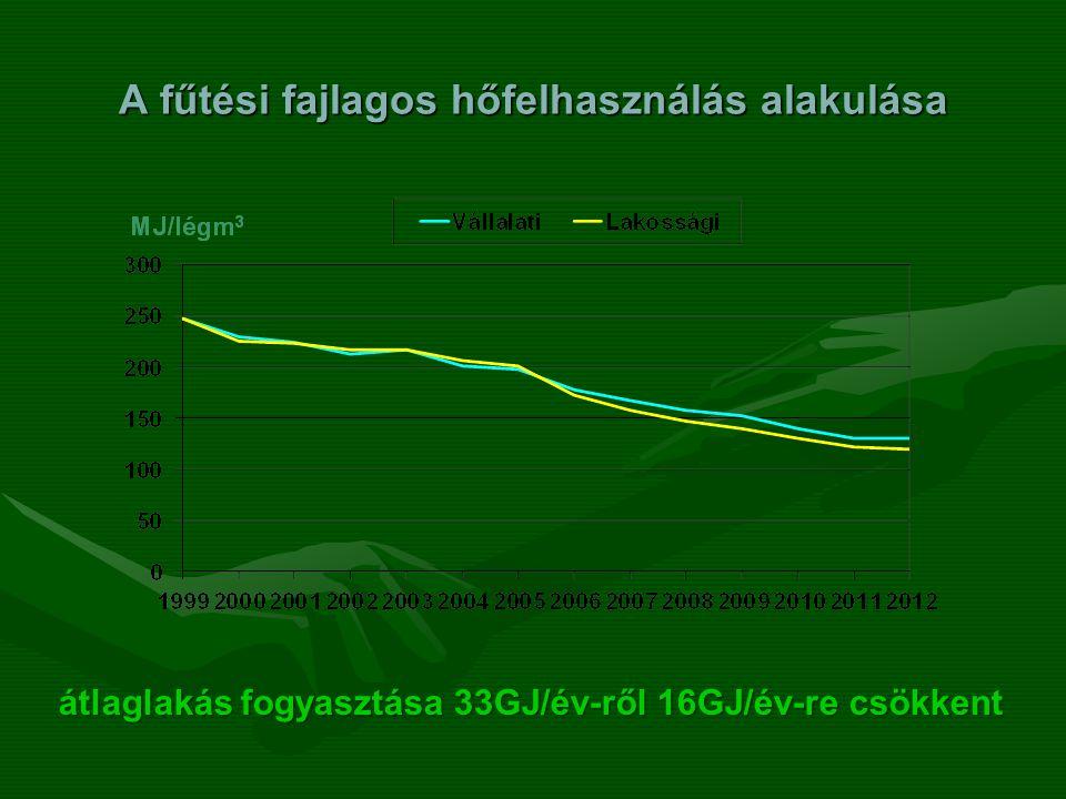 A fűtési fajlagos hőfelhasználás alakulása átlaglakás fogyasztása 33GJ/év-ről 16GJ/év-re csökkent