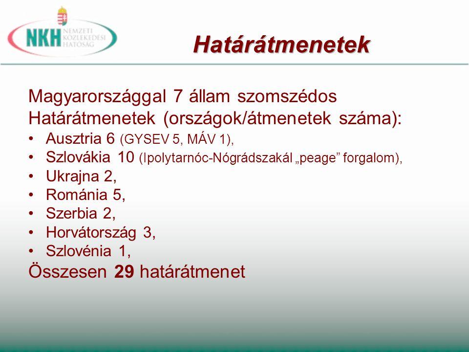 """Magyarországgal 7 állam szomszédos Határátmenetek (országok/átmenetek száma): •Ausztria 6 (GYSEV 5, MÁV 1), •Szlovákia 10 (Ipolytarnóc-Nógrádszakál """"p"""