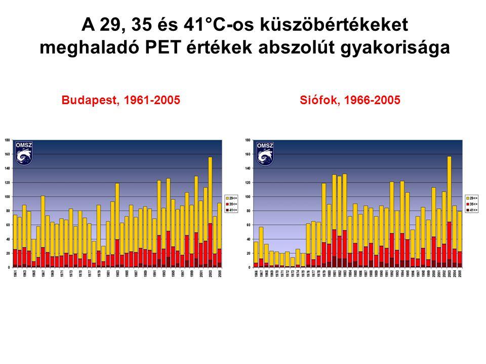 Budapest, 1961-2005Siófok, 1966-2005 A 29, 35 és 41°C-os küszöbértékeket meghaladó PET értékek abszolút gyakorisága