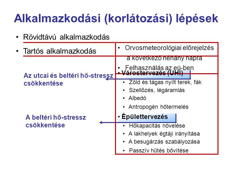 A beltéri hő-stressz csökkentése Az utcai és beltéri hő-stressz csökkentése • Orvosmeteorológiai előrejelzés a következő néhány napra • Felhasználás az eü-ben • Várostervezés (UHI) • Zöld és tágas nyílt terek, fák • Szellőzés, légáramlás • Albedó • Antropogén hőtermelés • Épülettervezés • Hőkapacitás növelése • A lakhelyek égtáji irányítása • A besugárzás szabályozása • Passzív hűtés bővítése Alkalmazkodási (korlátozási) lépések •Rövidtávú alkalmazkodás • Tartós alkalmazkodás