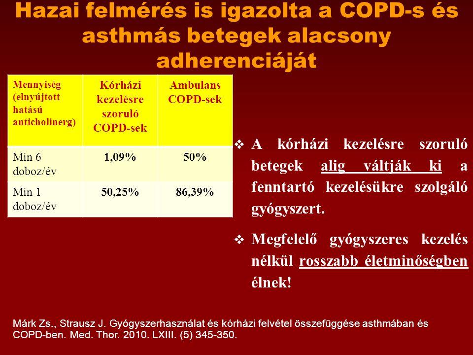 Hazai felmérés is igazolta a COPD-s és asthmás betegek alacsony adherenciáját Mennyiség (elnyújtott hatású anticholinerg) Kórházi kezelésre szoruló COPD-sek Ambulans COPD-sek Min 6 doboz/év 1,09%50% Min 1 doboz/év 50,25%86,39%  A kórházi kezelésre szoruló betegek alig váltják ki a fenntartó kezelésükre szolgáló gyógyszert.