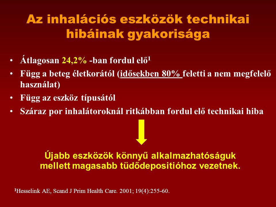 Az inhalációs eszközök technikai hibáinak gyakorisága •Átlagosan 24,2% -ban fordul elő 1 •Függ a beteg életkorától (idősekben 80% feletti a nem megfelelő használat) •Függ az eszköz típusától •Száraz por inhalátoroknál ritkábban fordul elő technikai hiba 1 Hesselink AE, Scand J Prim Health Care.