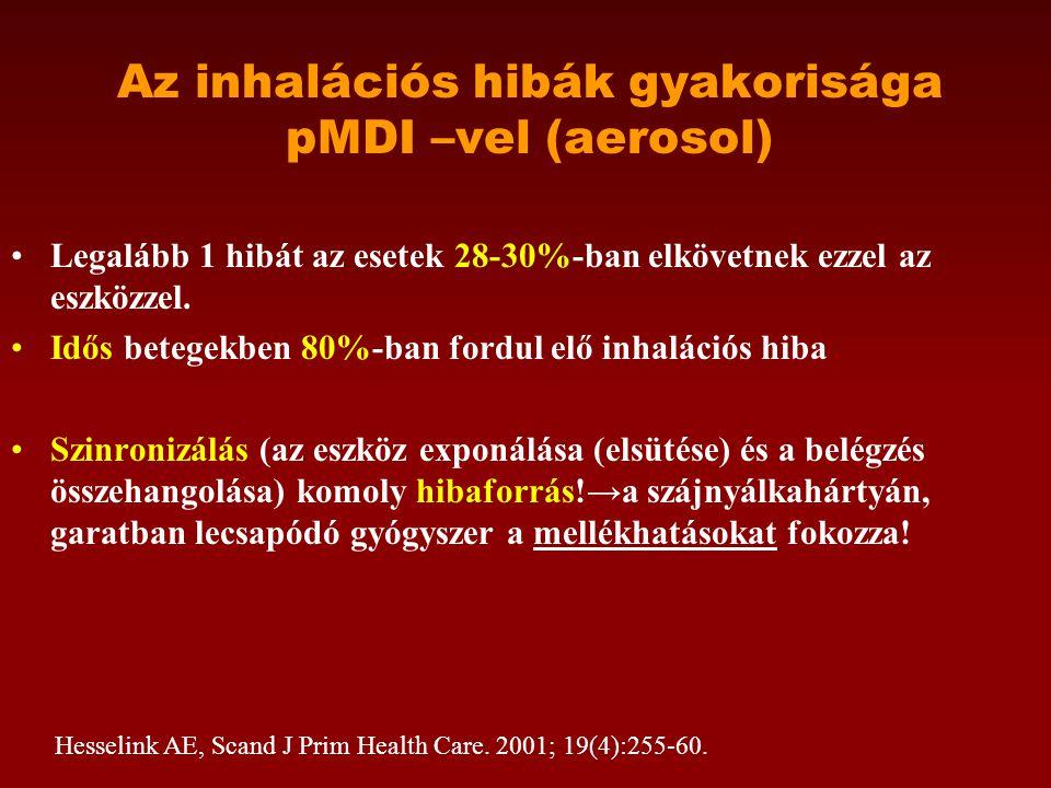 Az inhalációs hibák gyakorisága pMDI –vel (aerosol) •Legalább 1 hibát az esetek 28-30%-ban elkövetnek ezzel az eszközzel.