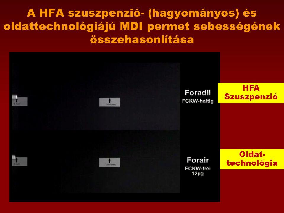 A HFA szuszpenzió- (hagyományos) és oldattechnológiájú MDI permet sebességének összehasonlítása Oldat- technológia HFA Szuszpenzió