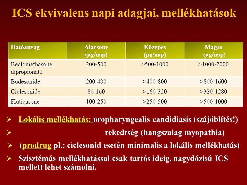 ICS ekvivalens napi adagjai, mellékhatások HatóanyagAlacsony (µg/nap) Közepes (µg/nap) Magas (µg/nap) Beclomethasone dipropionate 200-500>500-1000>1000-2000 Budesonide200-400>400-800>800-1600 Ciclesonide80-160>160-320>320-1280 Fluticasone100-250>250-500>500-1000  Lokális mellékhatás: oropharyngealis candidiasis (szájöblítés!)  rekedtség (hangszalag myopathia)  (prodrug pl.: ciclesonid esetén minimalis a lokális mellékhatás)  Szisztémás mellékhatással csak tartós ideig, nagydózisú ICS mellett lehet számolni.