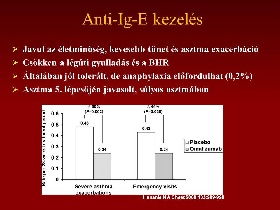 Anti-Ig-E kezelés  Javul az életminőség, kevesebb tünet és asztma exacerbáció  Csökken a légúti gyulladás és a BHR  Általában jól tolerált, de anaphylaxia előfordulhat (0,2%)  Asztma 5.