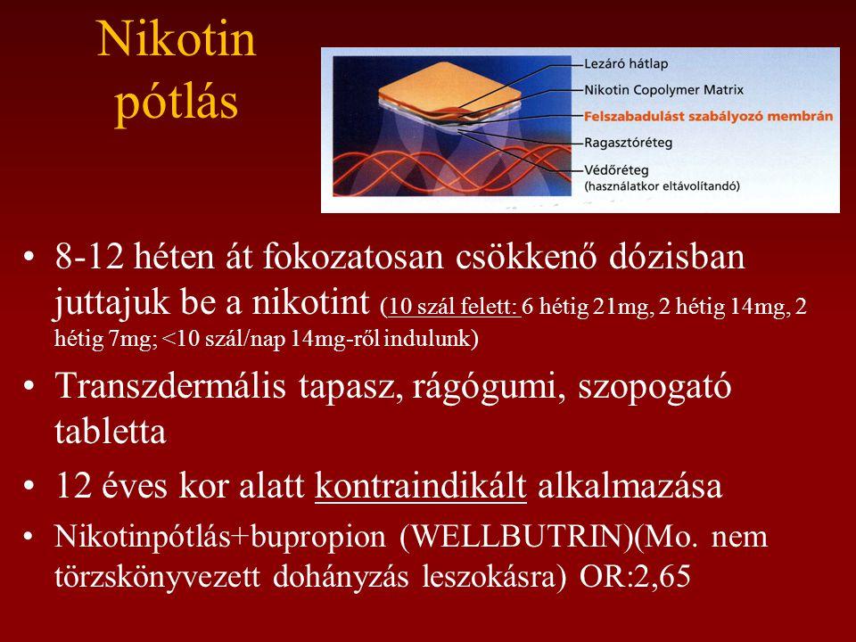 Nikotin pótlás •8-12 héten át fokozatosan csökkenő dózisban juttajuk be a nikotint (10 szál felett: 6 hétig 21mg, 2 hétig 14mg, 2 hétig 7mg; <10 szál/nap 14mg-ről indulunk) •Transzdermális tapasz, rágógumi, szopogató tabletta •12 éves kor alatt kontraindikált alkalmazása •Nikotinpótlás+bupropion (WELLBUTRIN)(Mo.