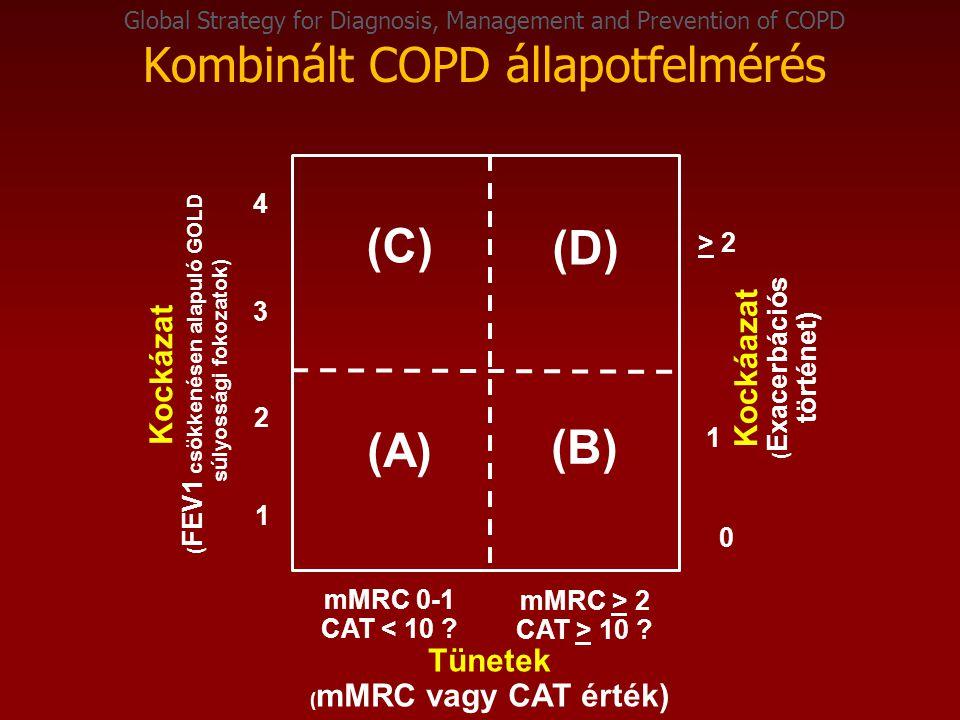 Global Strategy for Diagnosis, Management and Prevention of COPD Kombinált COPD állapotfelmérés Kockázat ( FEV1 csökkenésen alapuló GOLD súlyossági fokozatok) Kockáazat ( Exacerbációs történet) > 2 1 0 (C) (D) (A) (B) mMRC 0-1 CAT < 10 .