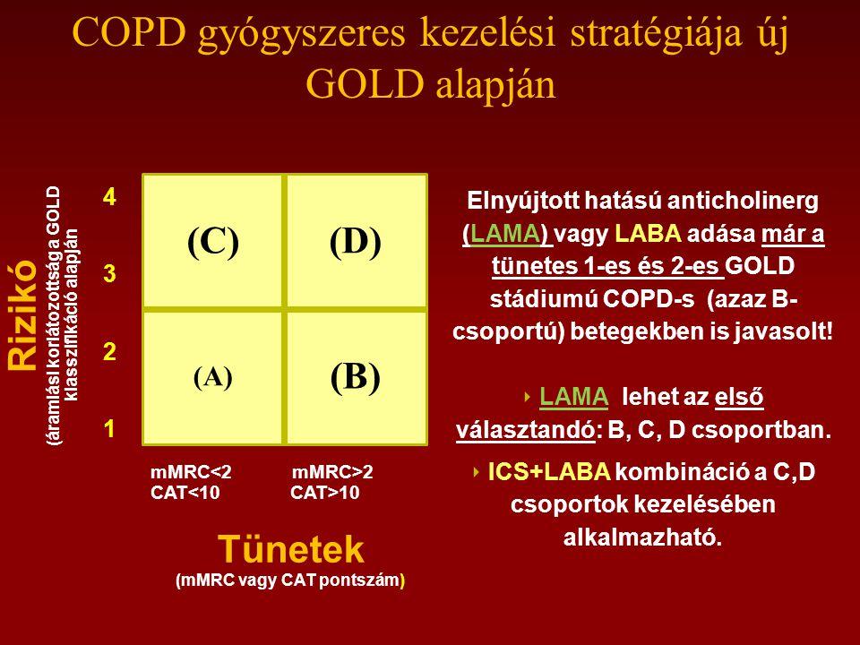 COPD gyógyszeres kezelési stratégiája új GOLD alapján (C)(D) (A) (B) mMRC 2 CAT 10 Tünetek (mMRC vagy CAT pontszám) 43214321 Rizikó (áramlási korlátozottság a GOLD klasszifikáció alapján Elnyújtott hatású anticholinerg (LAMA) vagy LABA adása már a tünetes 1-es és 2-es GOLD stádiumú COPD-s (azaz B- csoportú) betegekben is javasolt.