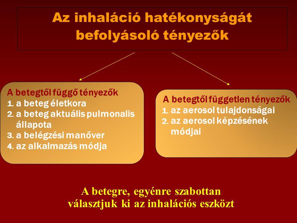 Fenntartó kezelés szerei: 1.Inhalációs kortikoszteroidok (ICS) 1.
