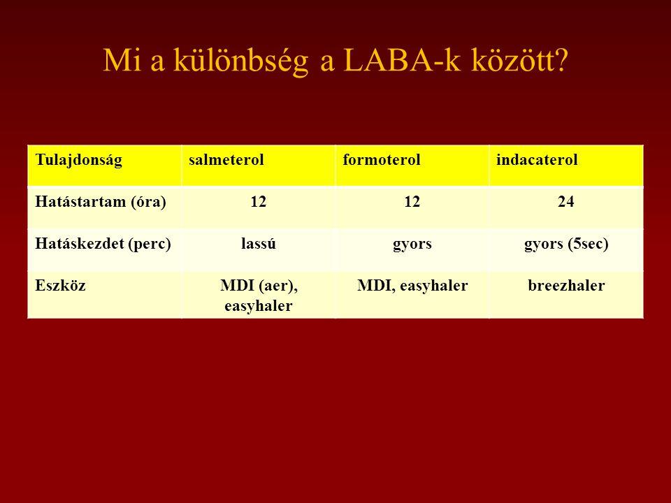 Mi a különbség a LABA-k között.