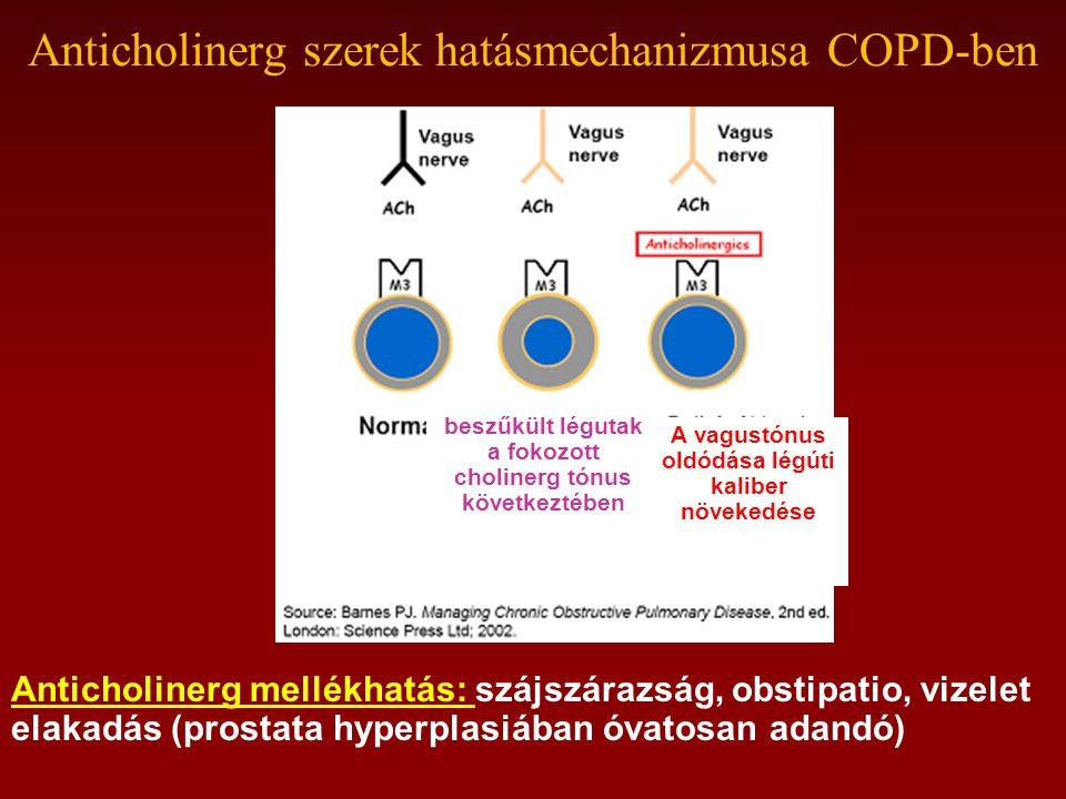 Anticholinerg szerek hatásmechanizmusa COPD-ben beszűkült légutak a fokozott cholinerg tónus következtében A vagustónus oldódása légúti kaliber növekedése Anticholinerg mellékhatás: szájszárazság, obstipatio, vizelet elakadás (prostata hyperplasiában óvatosan adandó)