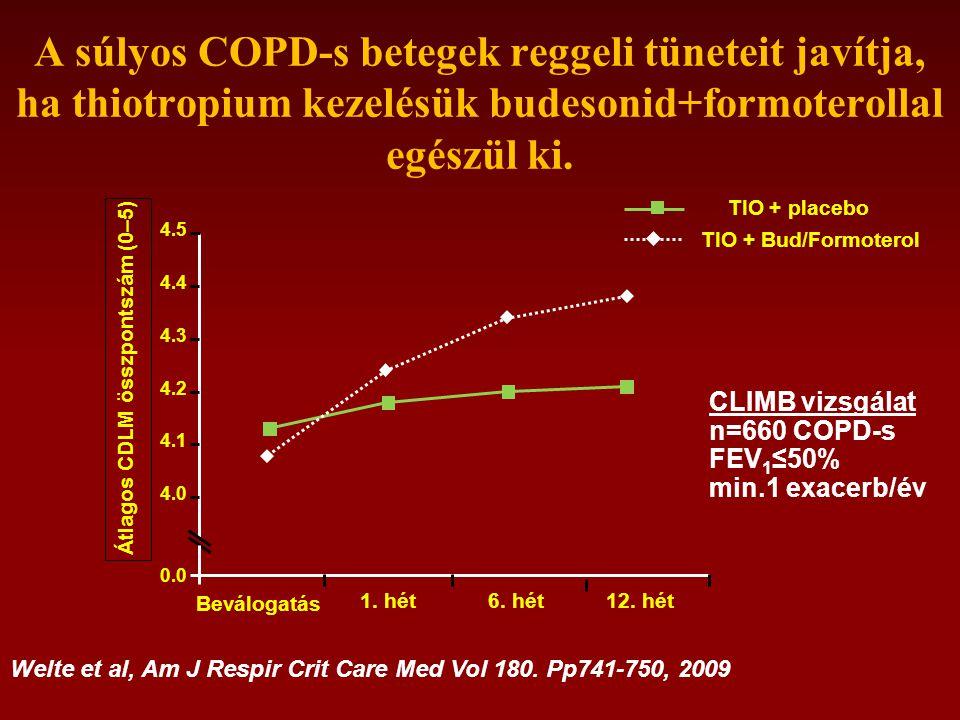 A súlyos COPD-s betegek reggeli tüneteit javítja, ha thiotropium kezelésük budesonid+formoterollal egészül ki.