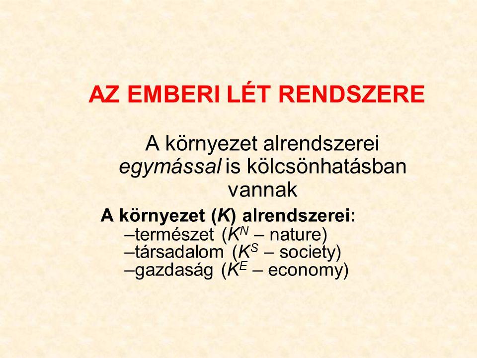 AZ EMBERI LÉT RENDSZERE A környezet alrendszerei egymással is kölcsönhatásban vannak A környezet (K) alrendszerei: –természet (K N – nature) –társadalom (K S – society) –gazdaság (K E – economy)