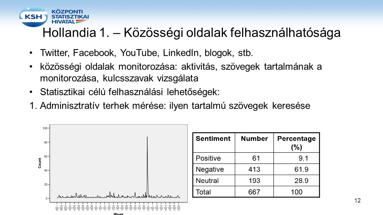 Hollandia 1. – Közösségi oldalak felhasználhatósága •Twitter, Facebook, YouTube, LinkedIn, blogok, stb. •közösségi oldalak monitorozása: aktivitás, sz