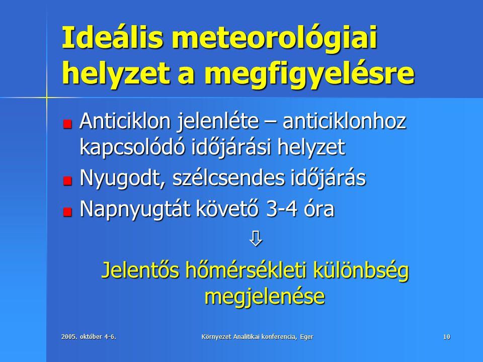 2005. október 4-6.Környezet Analitikai konferencia, Eger10 Ideális meteorológiai helyzet a megfigyelésre Anticiklon jelenléte – anticiklonhoz kapcsoló