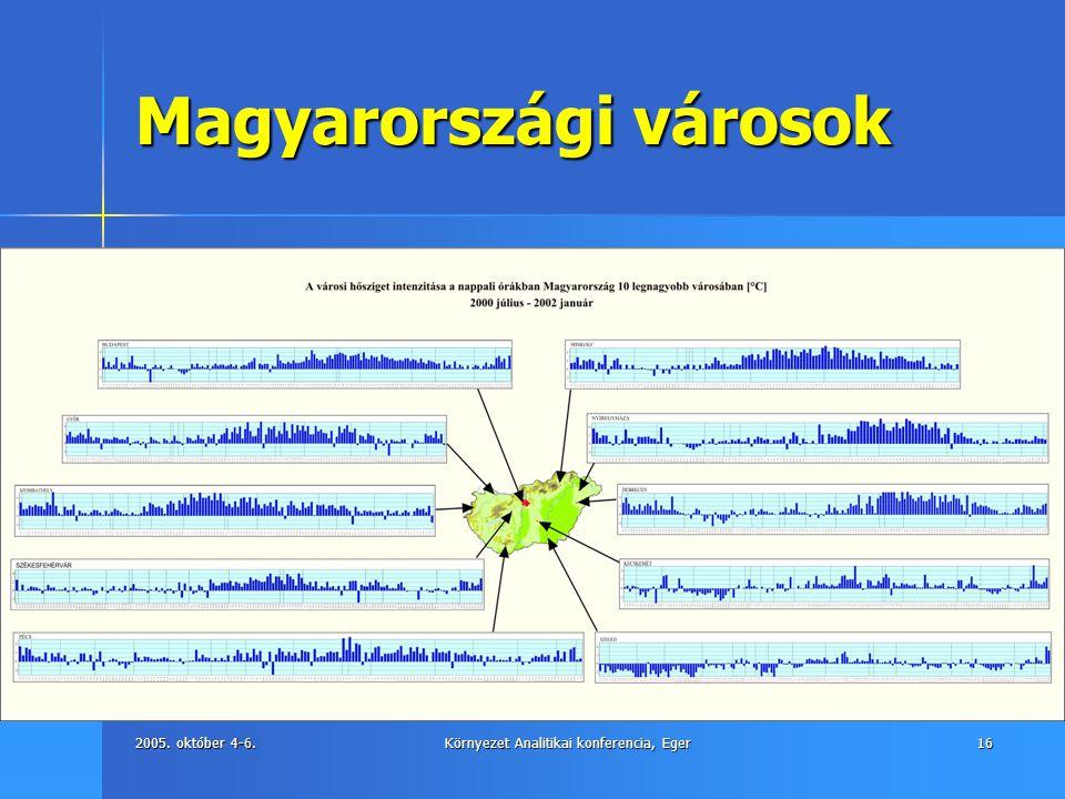 2005. október 4-6.Környezet Analitikai konferencia, Eger16 Magyarországi városok