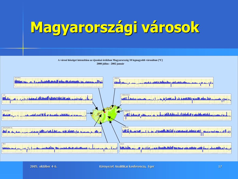 2005. október 4-6.Környezet Analitikai konferencia, Eger17 Magyarországi városok
