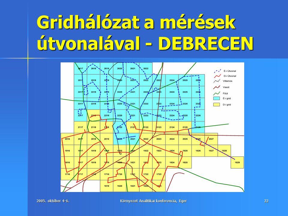 2005. október 4-6.Környezet Analitikai konferencia, Eger22 Gridhálózat a mérések útvonalával - DEBRECEN