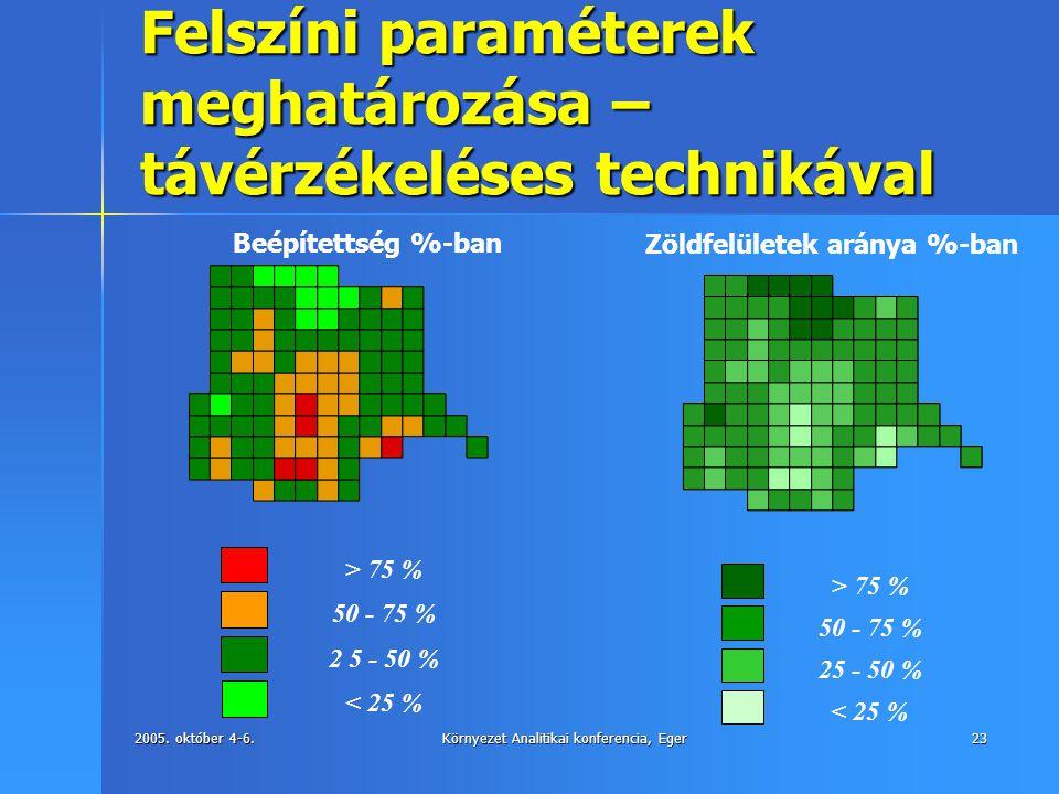2005. október 4-6.Környezet Analitikai konferencia, Eger23 Felszíni paraméterek meghatározása – távérzékeléses technikával < 25 % 25 - 50 % 50 - 75 %