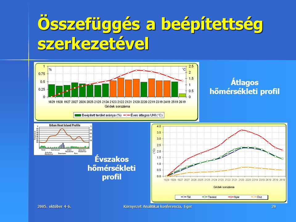 2005. október 4-6.Környezet Analitikai konferencia, Eger29 Összefüggés a beépítettség szerkezetével Évszakos hőmérsékleti profil Átlagos hőmérsékleti